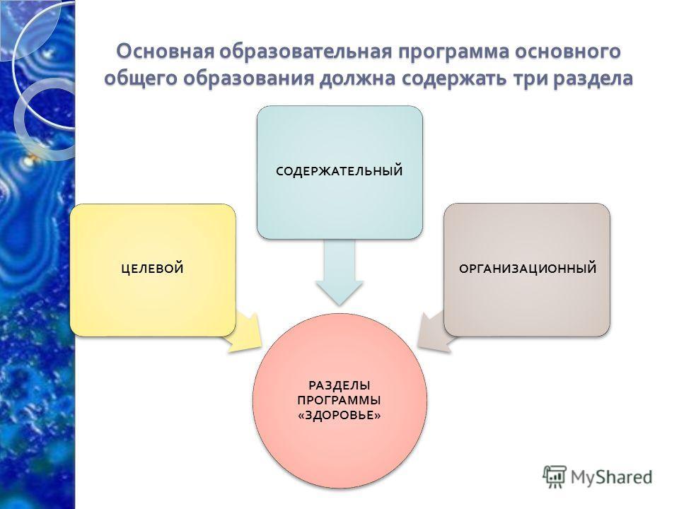 Основная образовательная программа основного общего образования должна содержать три раздела РАЗДЕЛЫ ПРОГРАММЫ « ЗДОРОВЬЕ » ЦЕЛЕВОЙСОДЕРЖАТЕЛЬНЫЙ ОРГАНИЗАЦИОННЫЙ