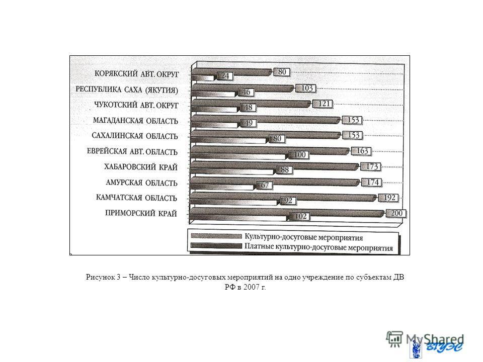 Рисунок 3 – Число культурно-досуговых мероприятий на одно учреждение по субъектам ДВ РФ в 2007 г.