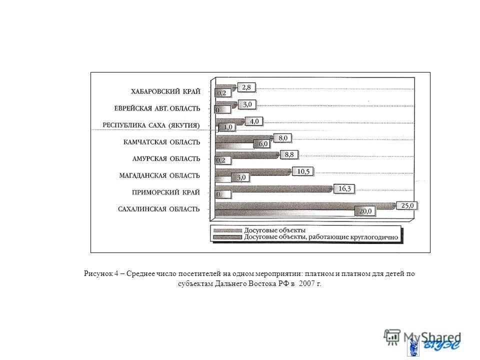 Рисунок 4 – Среднее число посетителей на одном мероприятии: платном и платном для детей по субъектам Дальнего Востока РФ в 2007 г.