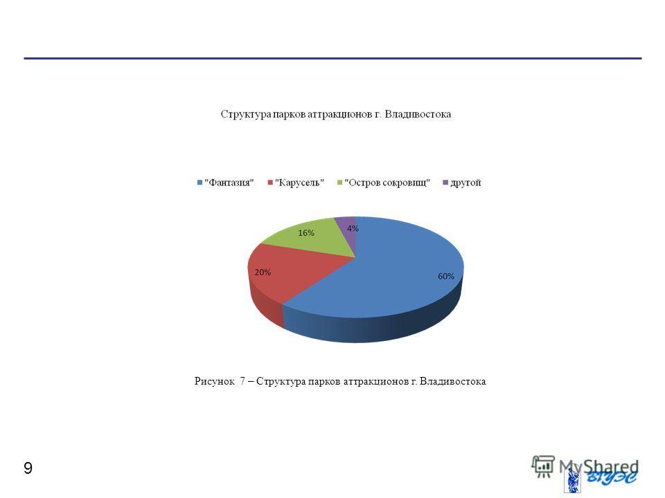 9 Рисунок 7 – Структура парков аттракционов г. Владивостока
