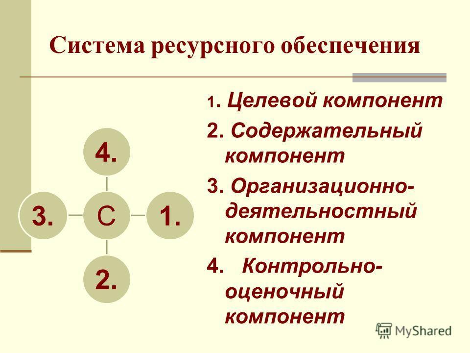 Система ресурсного обеспечения 1. Целевой компонент 2. Содержательный компонент 3. Организационно- деятельностный компонент 4. Контрольно- оценочный компонент С4.1.2.3.