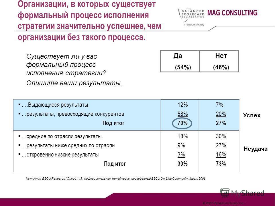 © 2007 Palladium Group, Inc. - Confidential Существует ли у вас формальный процесс исполнения стратегии? Опишите ваши результаты. Да Нет (54%)(46%) ….Выдающиеся результаты …результаты, превосходящие конкурентов Под итог 12% 58% 70% 7% 20% 27% …средни