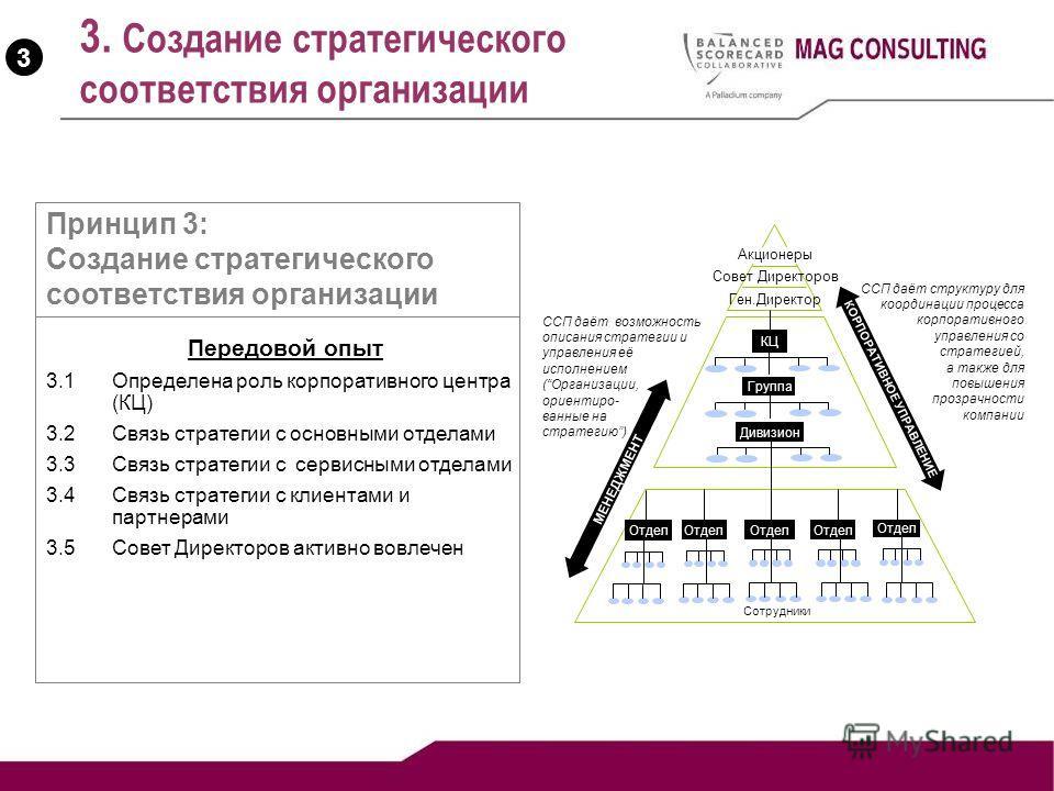3. Создание стратегического соответствия организации 3 Передовой опыт 3.1 Определена роль корпоративного центра (КЦ) 3.2 Связь стратегии с основными отделами 3.3 Связь стратегии с сервисными отделами 3.4 Связь стратегии с клиентами и партнерами 3.5 С