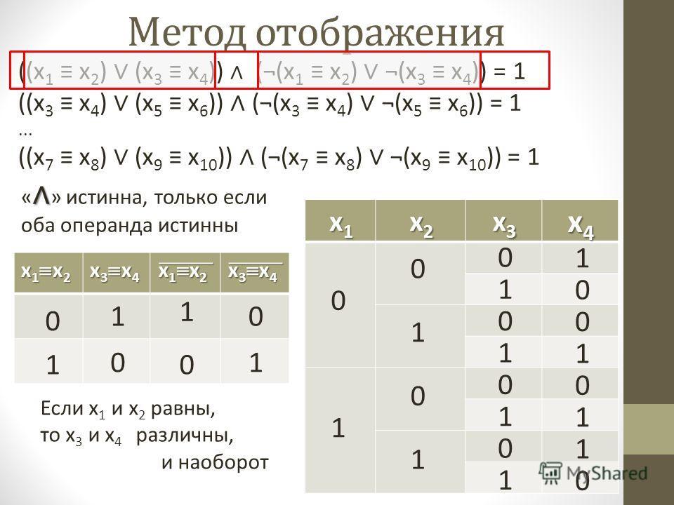 ((x 1 x 2 ) (x 3 x 4 )) (¬(x 1 x 2 ) ¬(x 3 x 4 )) = 1 ((x 3 x 4 ) (x 5 x 6 )) (¬(x 3 x 4 ) ¬(x 5 x 6 )) = 1... ((x 7 x 8 ) (x 9 x 10 )) (¬(x 7 x 8 ) ¬(x 9 x 10 )) = 1 Метод отображения x1x1x1x1 x2x2x2x2 x3x3x3x3 x4x4x4x4 0 1 0 0 1 1 0 0 1 1 0 0 1 1 «