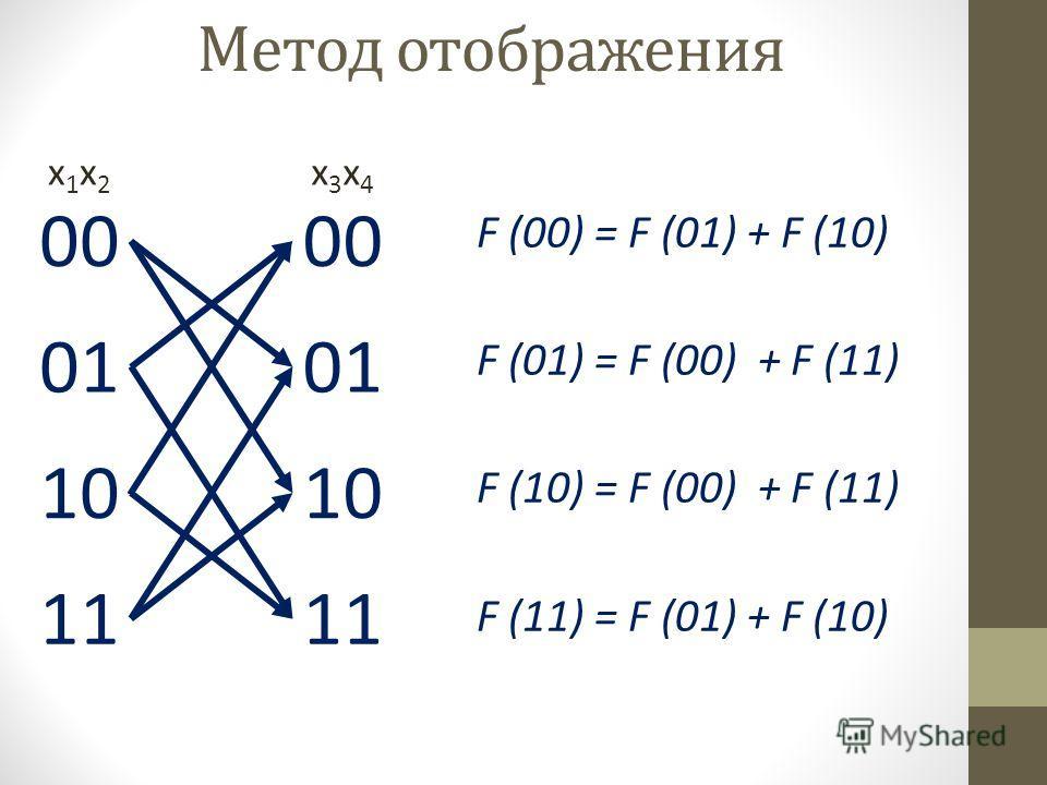 F (00) = F (01) + F (10) F (01) = F (00) + F (11) F (10) = F (00) + F (11) F (11) = F (01) + F (10) 00 01 10 11 00 01 10 11 x1x2x1x2 x3x4x3x4 Метод отображения