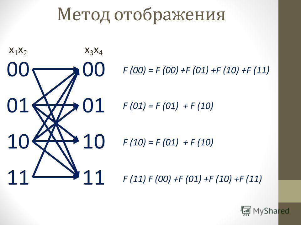 F (00) = F (00) +F (01) +F (10) +F (11) F (01) = F (01) + F (10) F (10) = F (01) + F (10) F (11) F (00) +F (01) +F (10) +F (11) Метод отображения 00 01 10 11 00 01 10 11 x1x2x1x2 x3x4x3x4