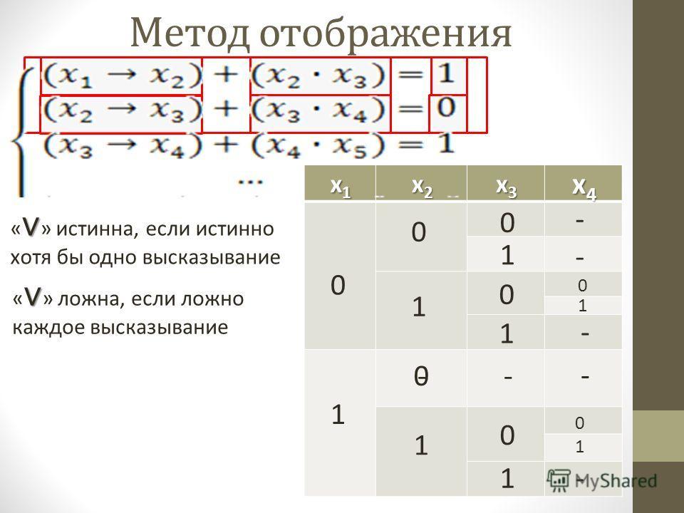 Метод отображения x1x1x1x1 x2x2x2x2 x3x3x3x3 x4x4x4x4 0 1 0 0 1 1 0 0 1 1 « » истинна, если истинно хотя бы одно высказывание 0 1 « » ложна, если ложно каждое высказывание 0 1 0 1 - - - - - - -