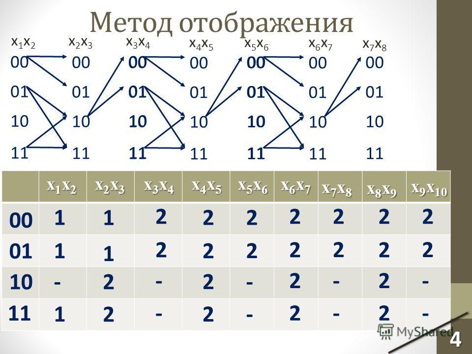 Метод отображения x1x2x1x2 x3x4x3x4 x2x3x2x3 00 01 10 11 00 01 10 11 00 01 10 11 x4x5x4x5 x6x7x6x7 x5x6x5x6 00 01 10 11 00 01 10 11 00 01 10 11 00 01 10 11 00 01 10 11 00 01 10 11 x1x2x1x2 x1x2x1x2x1x2x1x2 x2x3x2x3x2x3x2x3 x3x4x3x4x3x4x3x4 x4x5x4x5x4