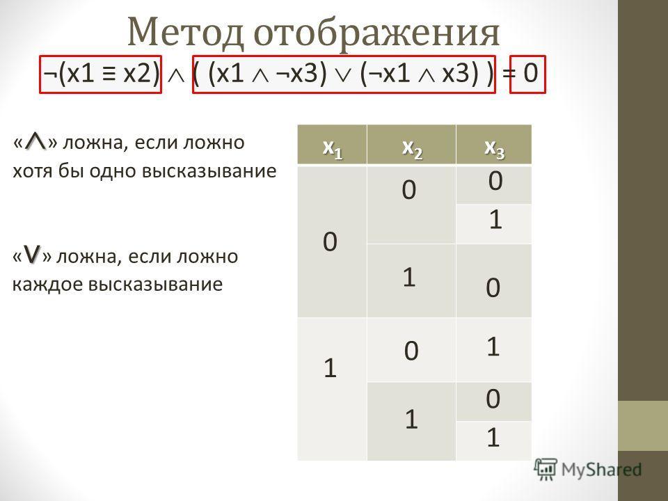 Метод отображения x1x1x1x1 x2x2x2x2 x3x3x3x3 0 1 0 0 1 1 0 0 1 « » ложна, если ложно хотя бы одно высказывание « » ложна, если ложно каждое высказывание 1 ¬(x1 x2) ( (x1 ¬x3) (¬x1 x3) ) = 0 0 1