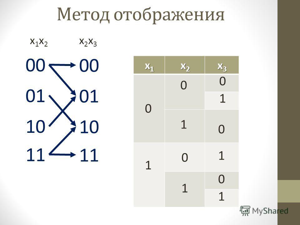 Метод отображения 00 01 10 11 x1x2x1x2 x2x3x2x3 00 01 10 11 x1x1x1x1 x2x2x2x2 x3x3x3x3 0 1 0 0 1 1 0 0 1 1 0 1 x1x1x1x1 x2x2x2x2 x3x3x3x3 0 1 0 0 1 1 0 0 1 1 0 1