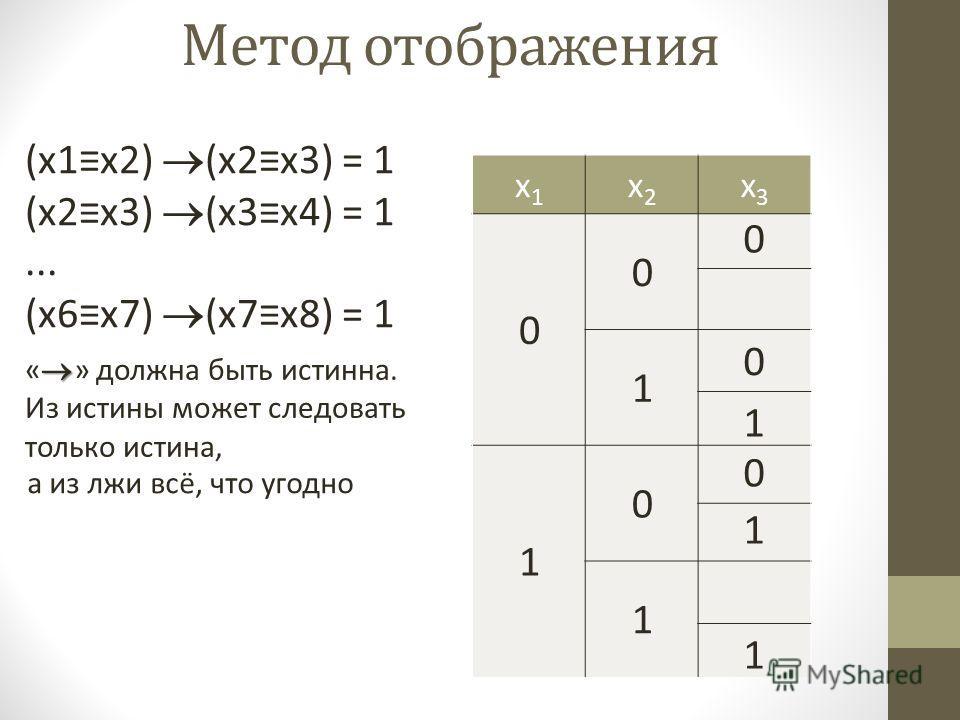 x1x1 x2x2 x3x3 0 0 1 1 0 1 0 0 1 1 0 1 (x1x2) (x2x3) = 1 (x2x3) (x3x4) = 1... (x6x7) (x7x8) = 1 Метод отображения « » должна быть истинна. Из истины может следовать только истина, а из лжи всё, что угодно