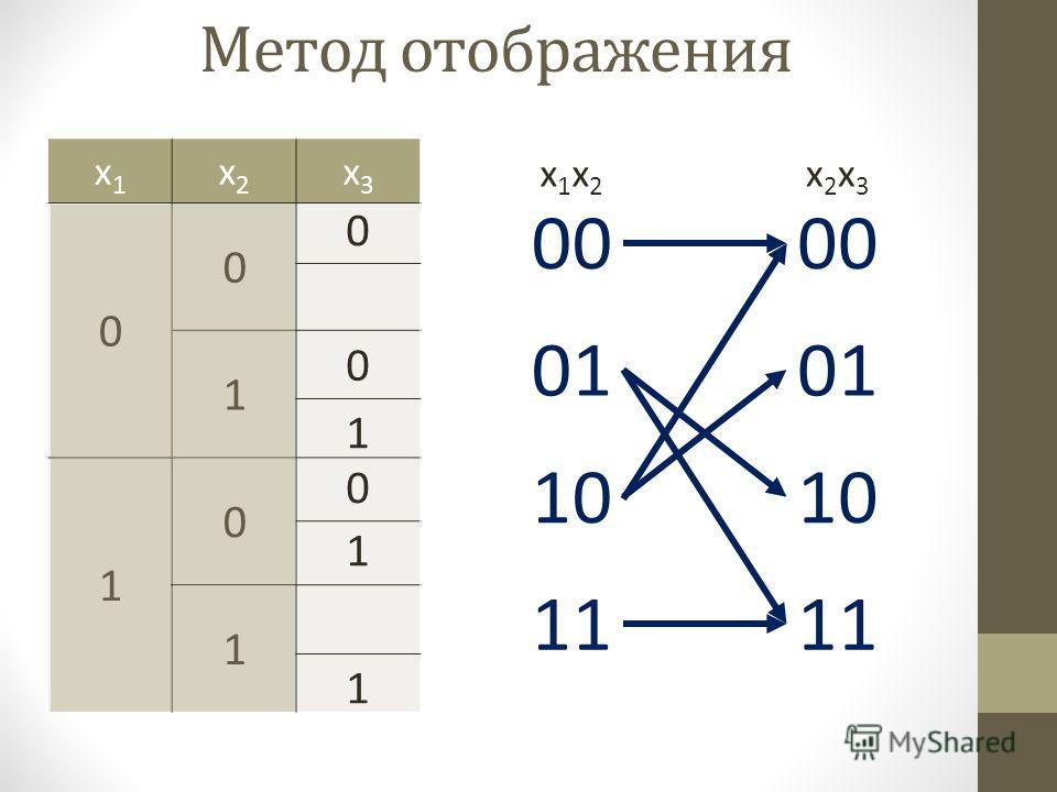 00 01 10 11 00 01 10 11 x1x2x1x2 x2x3x2x3 x1x1 x2x2 x3x3 0 0 1 1 0 1 0 0 1 1 0 1 Метод отображения