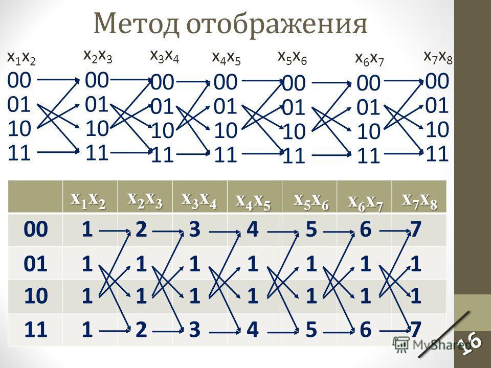 00 01 10 11 00 01 10 11 x1x2x1x2 x2x3x2x3 Метод отображения 00 01 10 11 00 01 10 11 x3x4x3x4 x4x5x4x5 00 01 10 11 00 01 10 11 x5x6x5x6 x6x7x6x7 00 01 10 11 x7x8x7x8 x1x2x1x2 x1x2x1x2x1x2x1x2 x2x3x2x3x2x3x2x3 x3x4x3x4x3x4x3x4 x4x5x4x5x4x5x4x5 x5x6x5x6