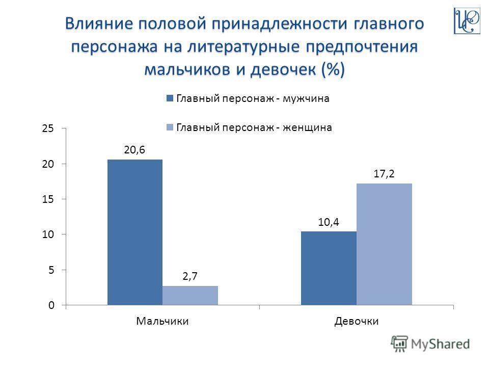 Влияние половой принадлежности главного персонажа на литературные предпочтения мальчиков и девочек (%)