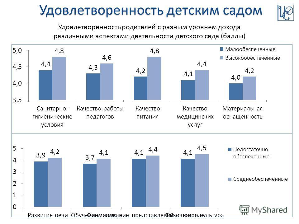 Удовлетворенность детским садом Удовлетворенность родителей с разным уровнем дохода различными аспектами деятельности детского сада (баллы)