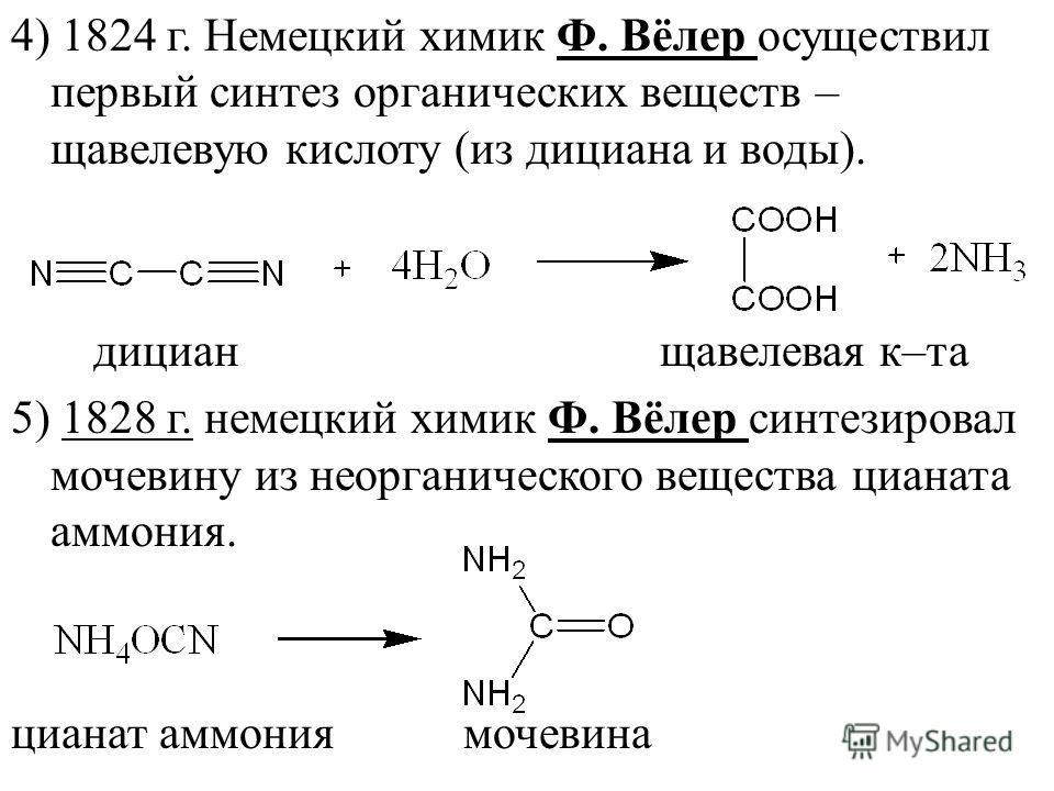 4) 1824 г. Немецкий химик Ф. Вёлер осуществил первый синтез органических веществ – щавелевую кислоту (из дициана и воды). дициан щавелевая к–та 5) 1828 г. немецкий химик Ф. Вёлер синтезировал мочевину из неорганического вещества цианата аммония. циан