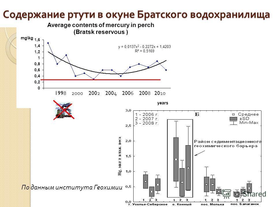 Содержание ртути в окуне Братского водохранилища 1998 2000 2002 2004 2006 2008 2010 По данным института Геохимии
