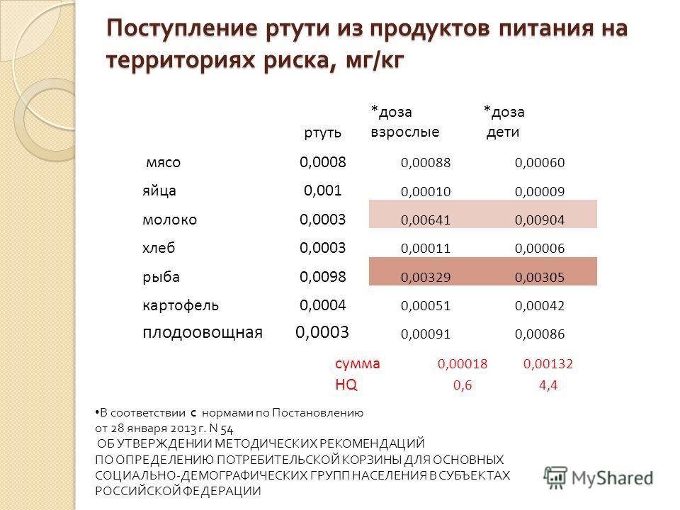 Поступление ртути из продуктов питания на территориях риска, мг / кг ртуть *доза взрослые *доза дети мясо 0,0008 0,000880,00060 яйца 0,001 0,000100,00009 молоко 0,0003 0,006410,00904 хлеб 0,0003 0,000110,00006 рыба 0,0098 0,003290,00305 картофель 0,0