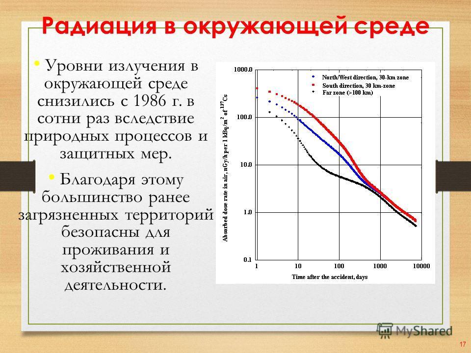 Радиация в окружающей среде Уровни излучения в окружающей среде снизились с 1986 г. в сотни раз вследствие природных процессов и защитных мер. Благодаря этому большинство ранее загрязненных территорий безопасны для проживания и хозяйственной деятельн