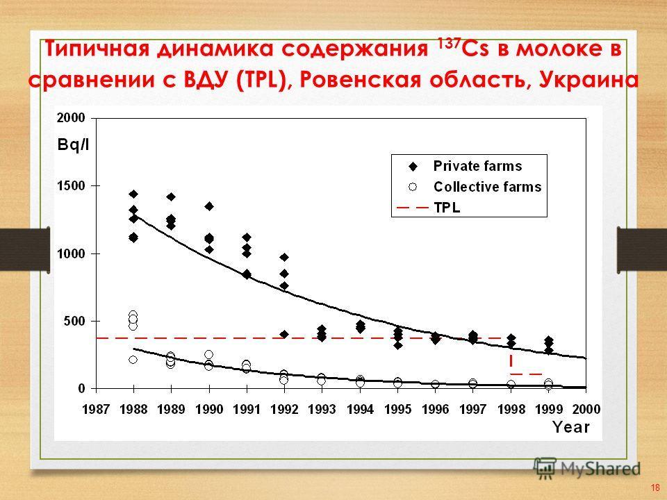 Типичная динамика содержания 137 Cs в молоке в сравнении с ВДУ (TPL), Ровенская область, Украина 18