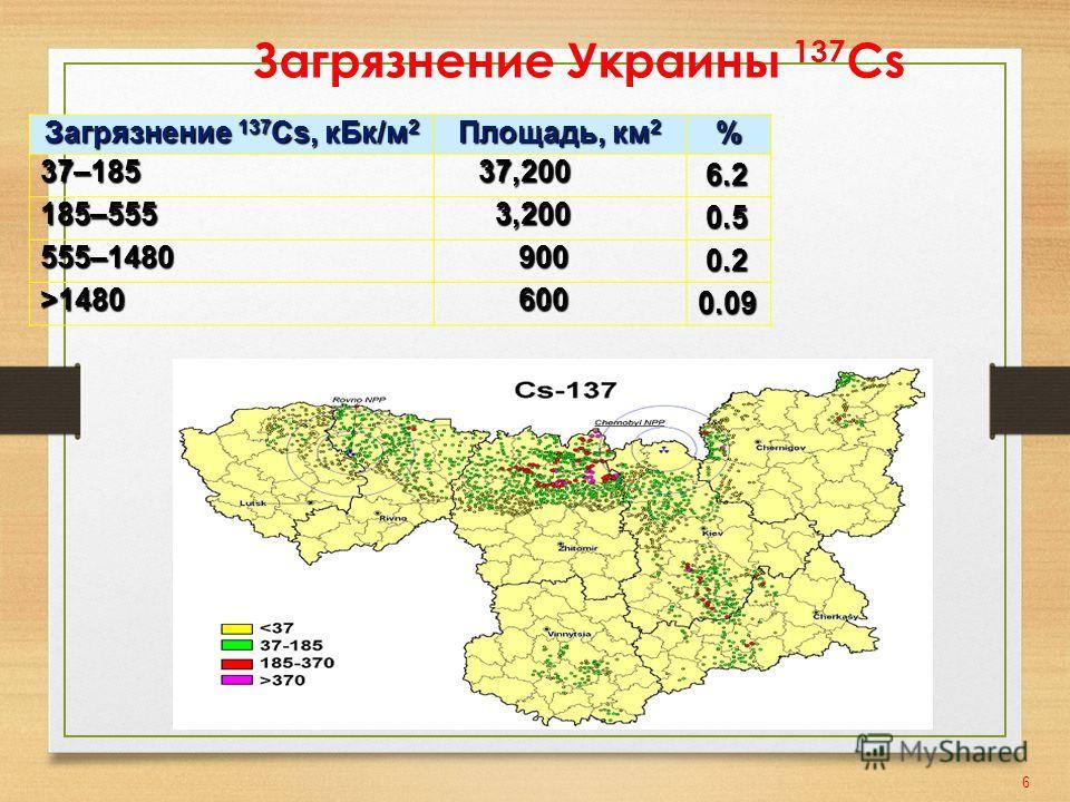 Загрязнение Украины 137 Cs Загрязнение 137 Cs, к Бк/м 2 Площадь, км 2 %37–185 37,200 37,200 6.2 6.2 185–555 3,200 3,200 0.5 0.5 555–1480 900 900 0.2 0.2 >1480 600 6000.09 6