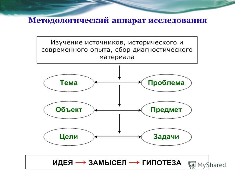 Методологический аппарат исследования