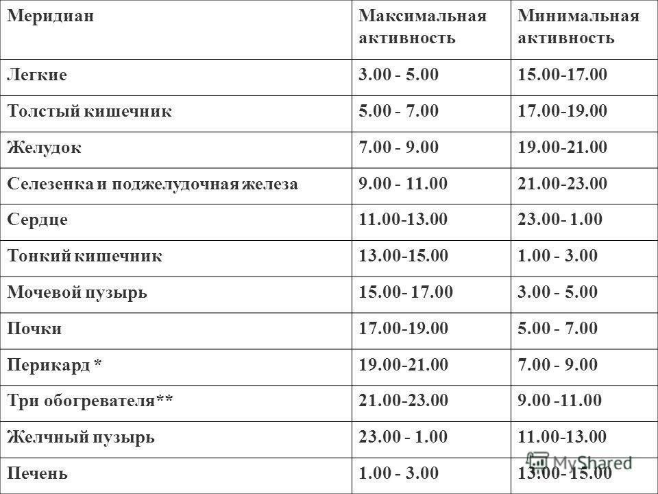 Время активности меридианов Меридиан Максимальная активность Минимальная активность Легкие 3.00 - 5.0015.00-17.00 Толстый кишечник 5.00 - 7.0017.00-19.00 Желудок 7.00 - 9.0019.00-21.00 Селезенка и поджелудочная железа 9.00 - 11.0021.00-23.00 Сердце 1