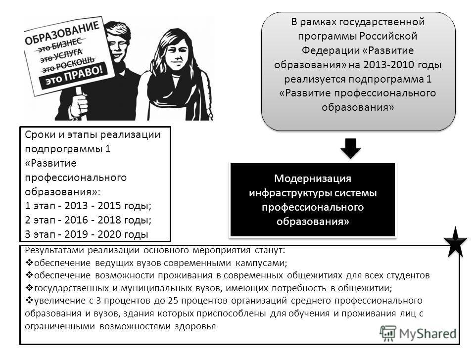 В рамках государственной программы Российской Федерации «Развитие образования» на 2013-2010 годы реализуется подпрограмма 1 «Развитие профессионального образования» Сроки и этапы реализации подпрограммы 1 «Развитие профессионального образования»: 1 э