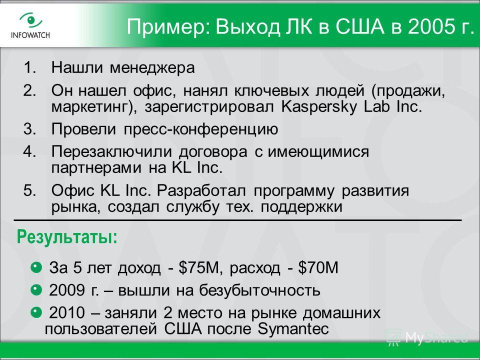 Пример: Выход ЛК в США в 2005 г. 1. Нашли менеджера 2. Он нашел офис, нанял ключевых людей (продажи, маркетинг), зарегистрировал Kaspersky Lab Inc. 3. Провели пресс-конференцию 4. Перезаключили договора с имеющимися партнерами на KL Inc. 5. Офис KL I