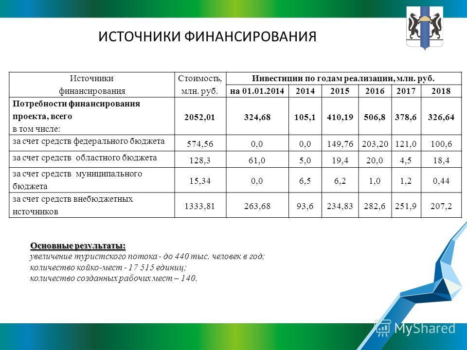 ИСТОЧНИКИ ФИНАНСИРОВАНИЯ Источники финансирования Стоимость, млн. руб. Инвестиции по годам реализации, млн. руб. на 01.01.201420142015201620172018 Потребности финансирования проекта, всего в том числе: 2052,01324,68 105,1410,19506,8378,6326,64 за сче