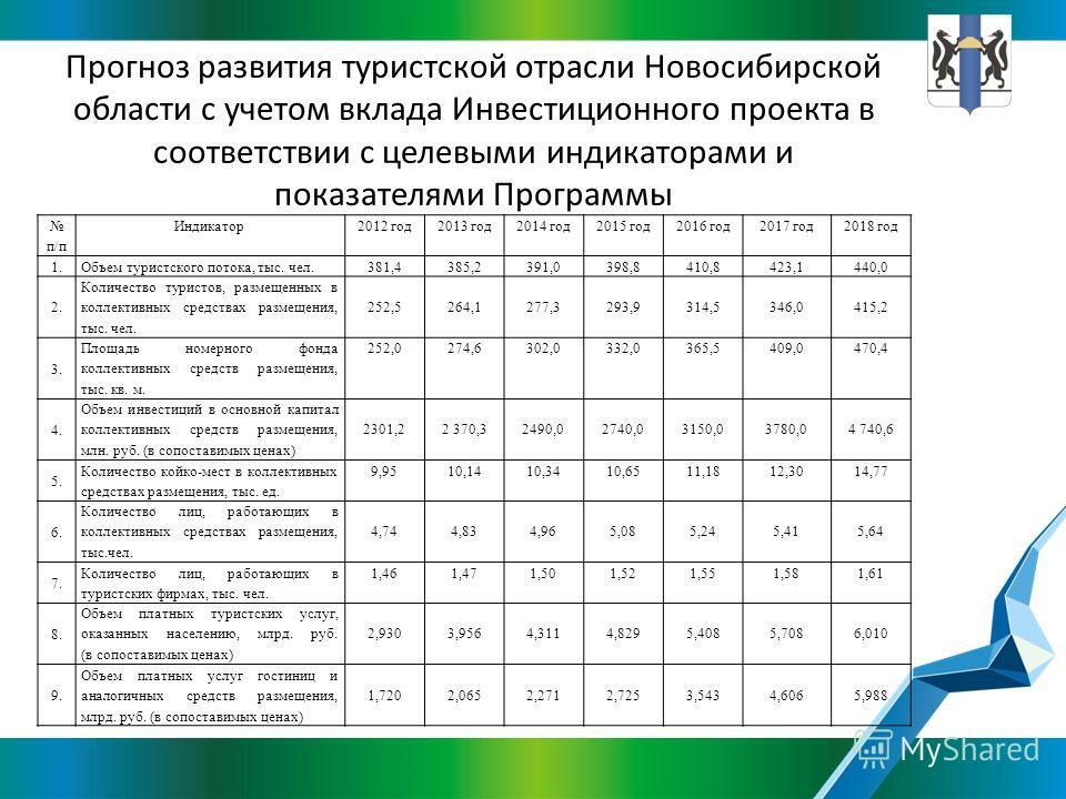 Прогноз развития туристской отрасли Новосибирской области с учетом вклада Инвестиционного проекта в соответствии с целевыми индикаторами и показателями Программы п/п Индикатор 2012 год 2013 год 2014 год 2015 год 2016 год 2017 год 2018 год 1. Объем ту