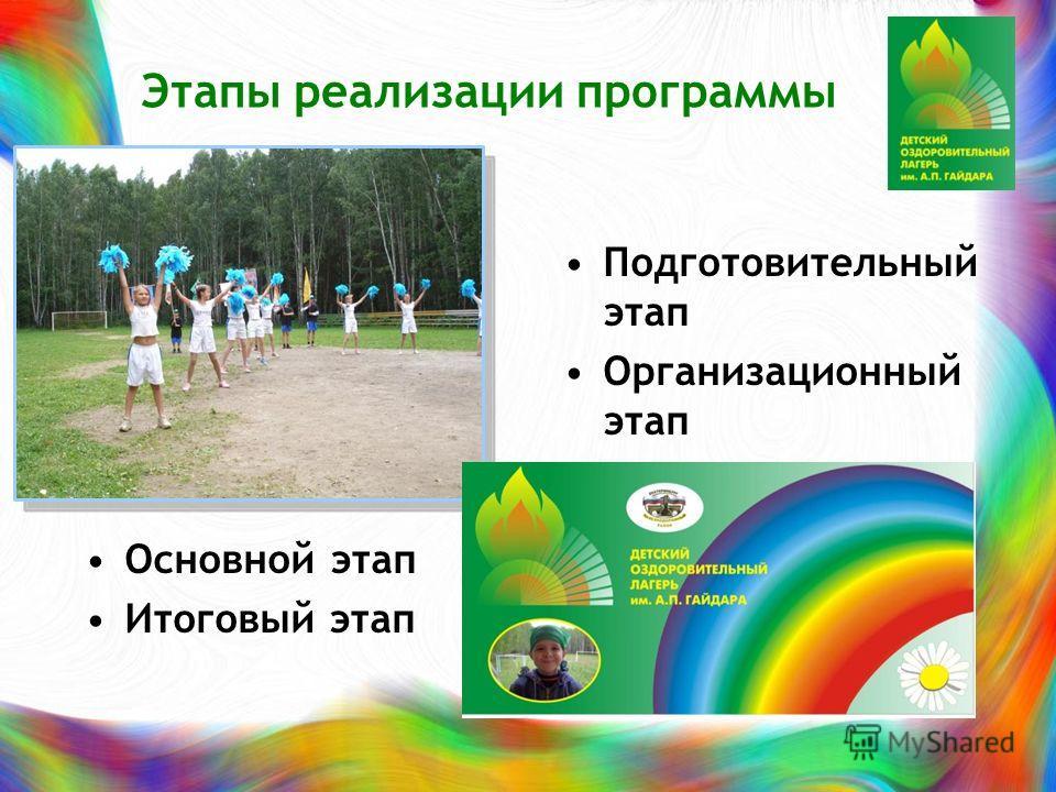 Этапы реализации программы Подготовительный этап Организационный этап Основной этап Итоговый этап