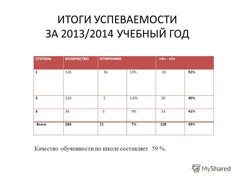 ИТОГИ УСПЕВАЕМОСТИ ЗА 2013/2014 УЧЕБНЫЙ ГОД СТУПЕНЬКОЛИЧЕСТВООТЛИЧНИКИ «4» - «5» 1126 16 13% 65 52% 2124 2 1,6% 50 40% 334 3 9% 14 41% Всего 284 21 7% 129 45% Качество обученности по школе составляет 59 %.