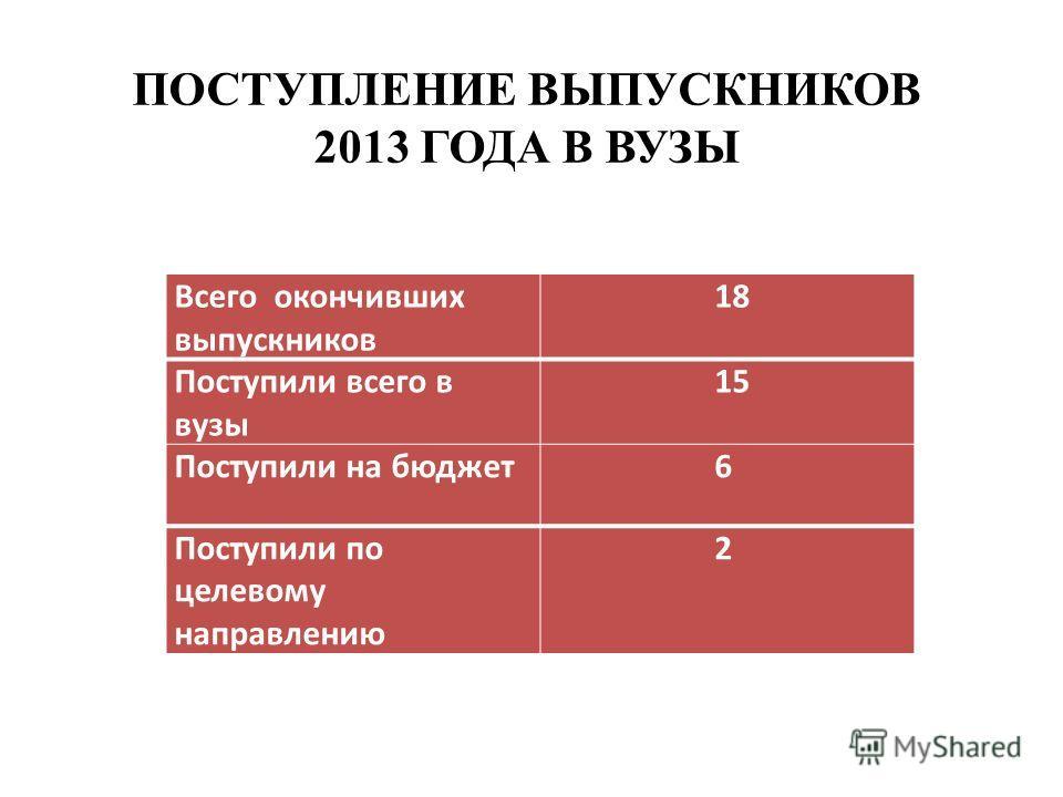 ПОСТУПЛЕНИЕ ВЫПУСКНИКОВ 2013 ГОДА В ВУЗЫ Всего окончивших выпускников 18 Поступили всего в вузы 15 Поступили на бюджет 6 Поступили по целевому направлению 2