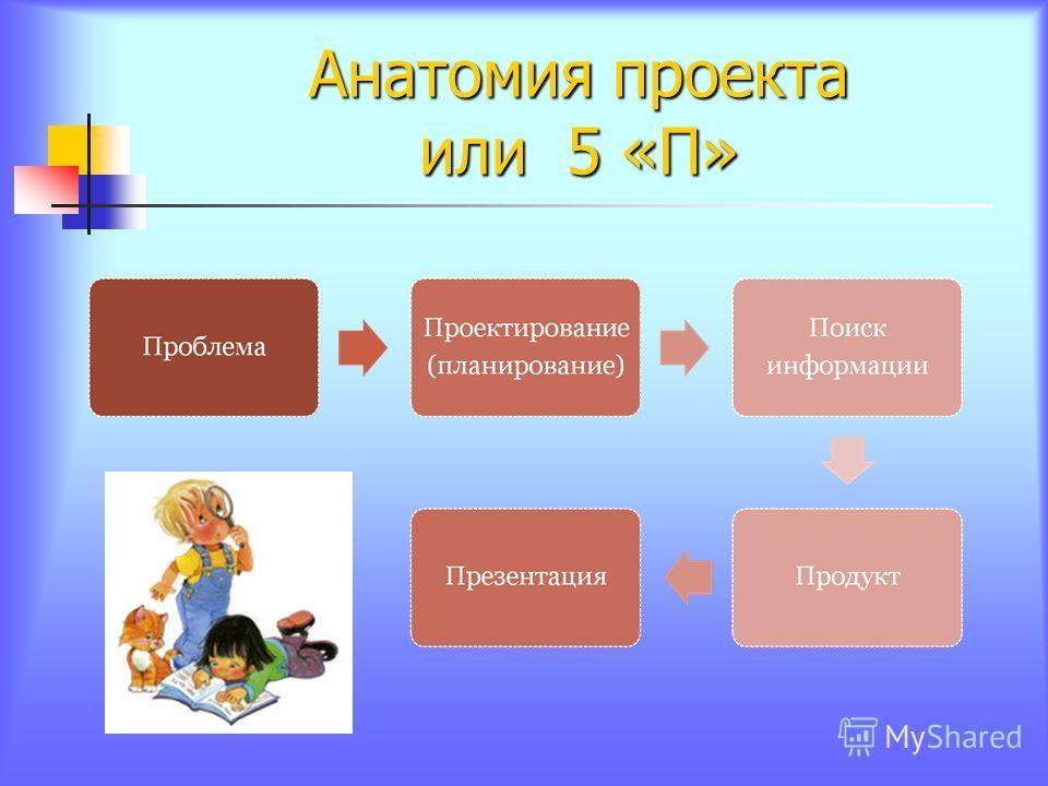 Анатомия проекта или 5 «П»