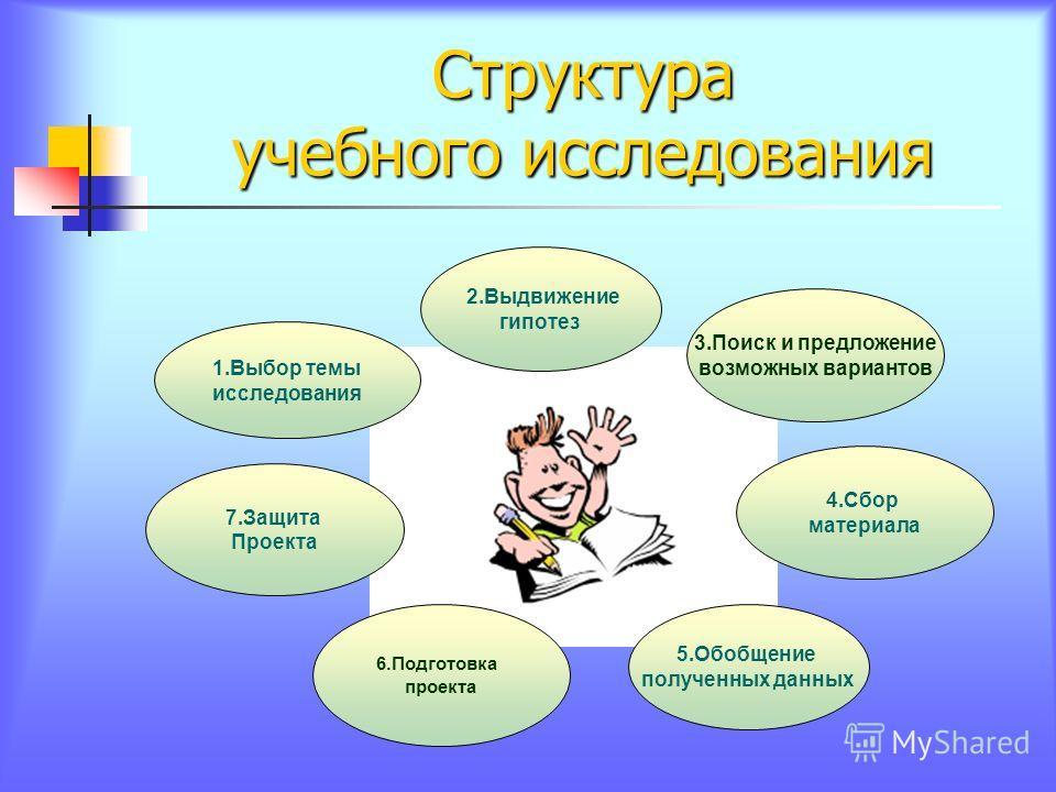 Структура учебного исследования 2. Выдвижение гипотез 5. Обобщение полученных данных 4. Сбор материала 1. Выбор темы исследования 7. Защита Проекта 6. Подготовка проекта 3. Поиск и предложение возможных вариантов