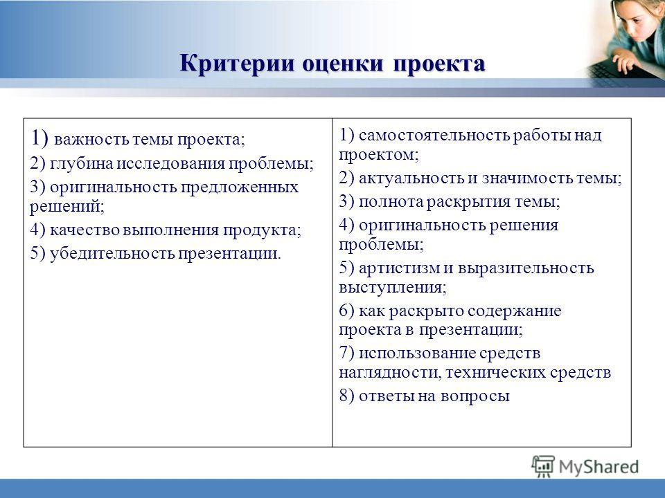 35 Критерии оценки проекта 1) важность темы проекта; 2) глубина исследования проблемы; 3) оригинальность предложенных решений; 4) качество выполнения продукта; 5) убедительность презентации. 1) самостоятельность работы над проектом; 2) актуальность и