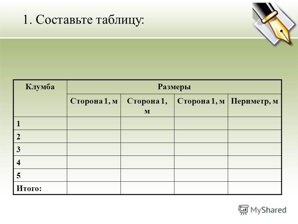 1. Составьте таблицу: Клумба Размеры Сторона 1, м Периметр, м 1 2 3 4 5 Итого: