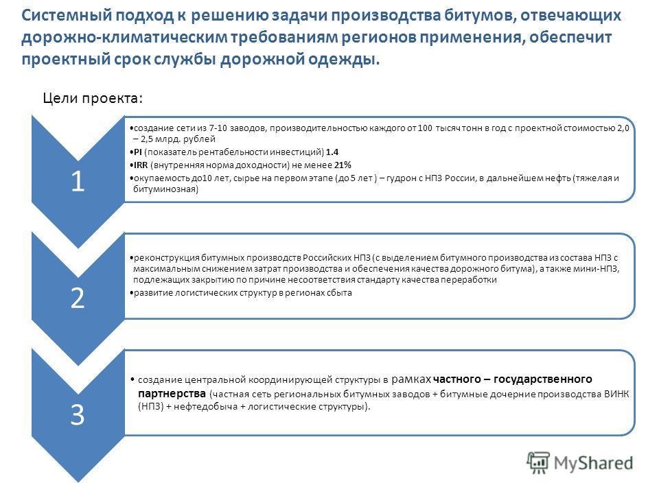 1 создание сети из 7-10 заводов, производительностью каждого от 100 тысяч тонн в год с проектной стоимостью 2,0 – 2,5 млрд. рублей PI (показатель рентабельности инвестиций) 1.4 IRR (внутренняя норма доходности) не менее 21% окупаемость до 10 лет, сыр