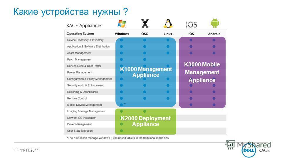 18 11/11/2014 K1000 Management Appliance K2000 Deployment Appliance K3000 Mobile Management Appliance Какие устройства нужны ?