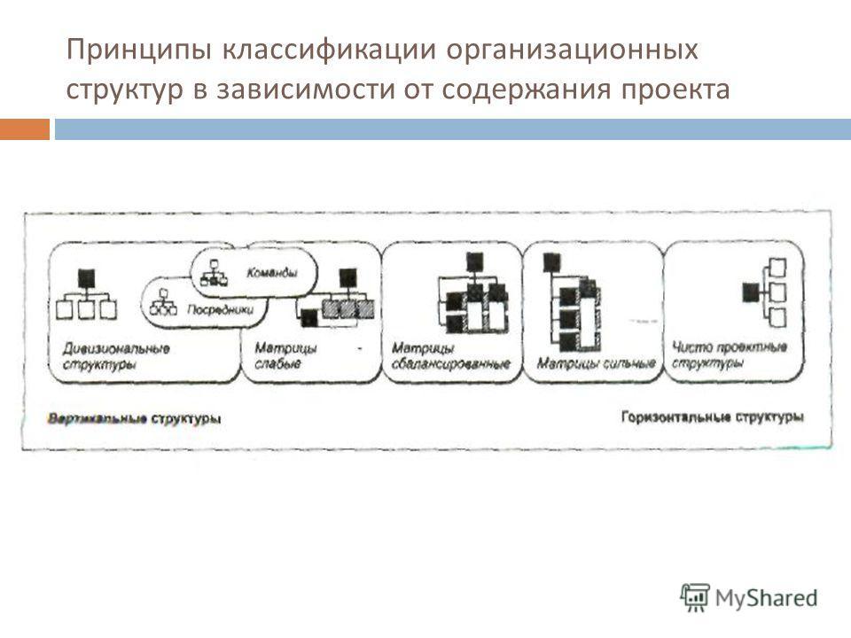 Принципы классификации организационных структур в зависимости от содержания проекта