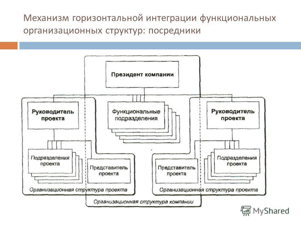 Механизм горизонтальной интеграции функциональных организационных структур : посредники