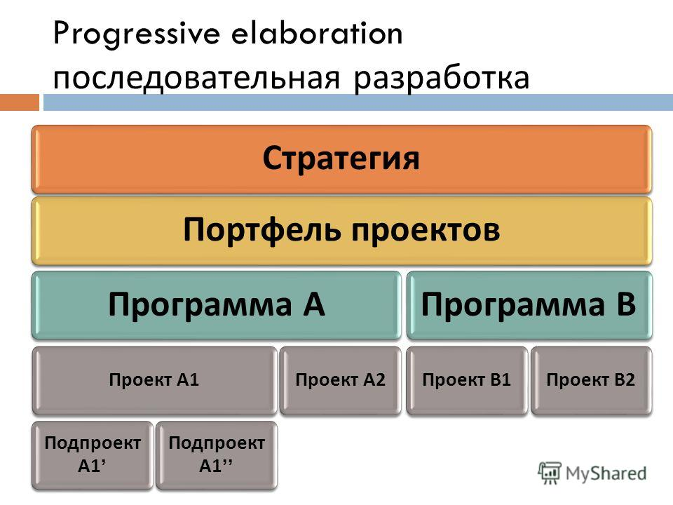 Progressive elaboration последовательная разработка Стратегия Портфель проектов Программа А Проект А 1 Подпроект А 1 Проект А 2 Программа В Проект В 1 Проект В 2