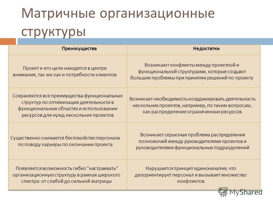 Матричные организационные структуры