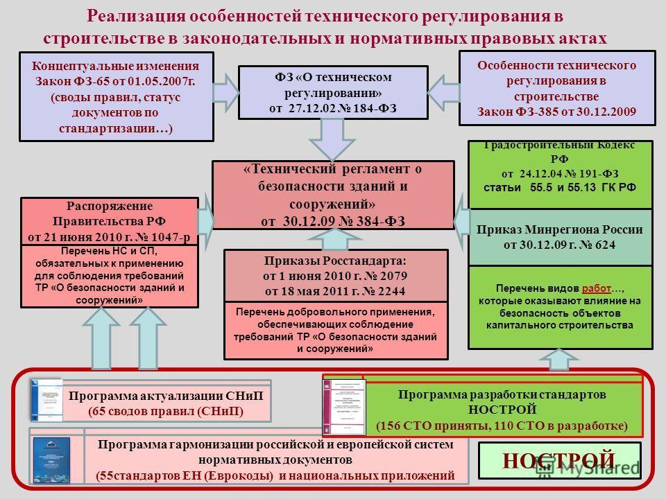 Технические регулирование и нормативно технические документы