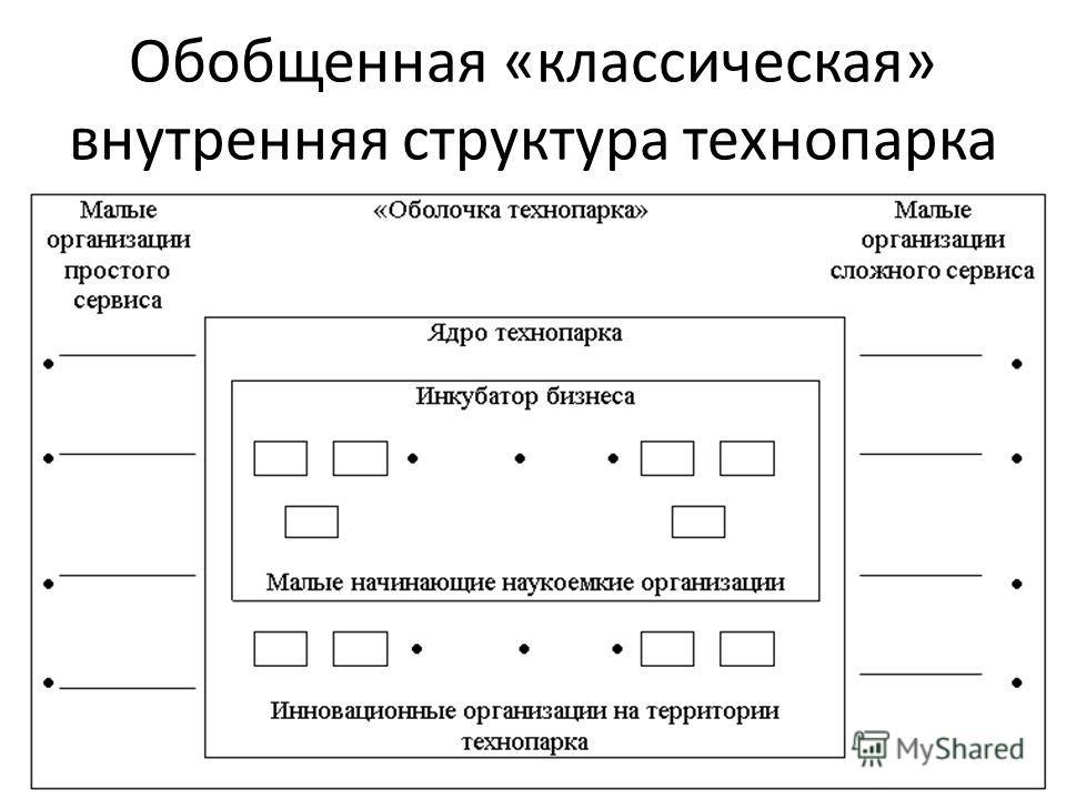 Обобщенная «классическая» внутренняя структура технопарка