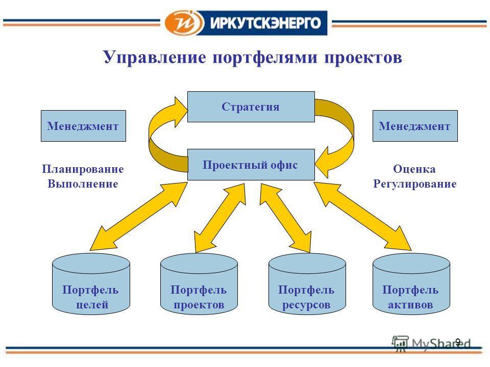 9 Управление портфелями проектов Стратегия Проектный офис Менеджмент Планирование Выполнение Оценка Регулирование Портфель целей Портфель ресурсов Портфель активов Портфель проектов