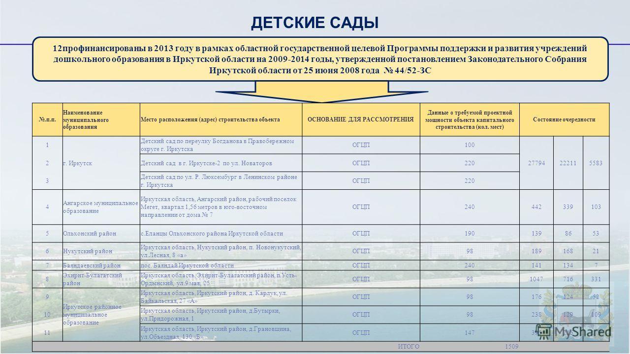 ДЕТСКИЕ САДЫ 12профинансированы в 2013 году в рамках областной государственной целевой Программы поддержки и развития учреждений дошкольного образования в Иркутской области на 2009-2014 годы, утвержденной постановлением Законодательного Собрания Ирку