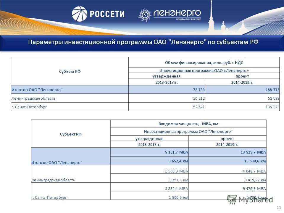 Параметры инвестиционной программы ОАО