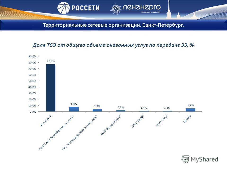 Доля ТСО от общего объема оказанных услуг по передаче ЭЭ, % Территориальные сетевые организации. Санкт-Петербург.
